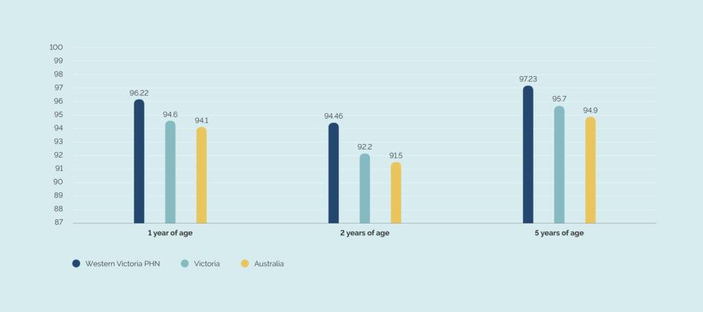Childhood Immunisation Rates as at June 2019