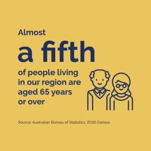 Aged Care - almosta a fifth of people living in our region are aged 65 years or over