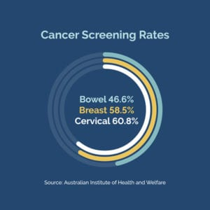 Bowel, Breast and Cervical Cancer Screening rates in western Victoria